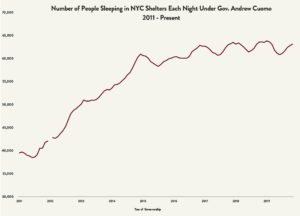 Graphic representing the number of people sleeping in NYC shelters each night under Governor Andrew Cuomo, 2011 to present
